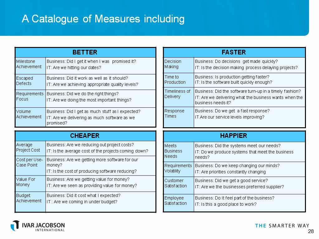 Measurements for Agile Software Development Organizations