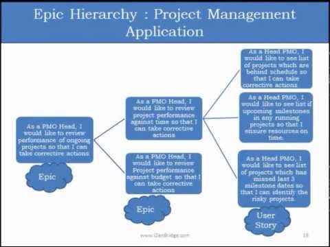 User Stories : PMI-ACP Agile Certification