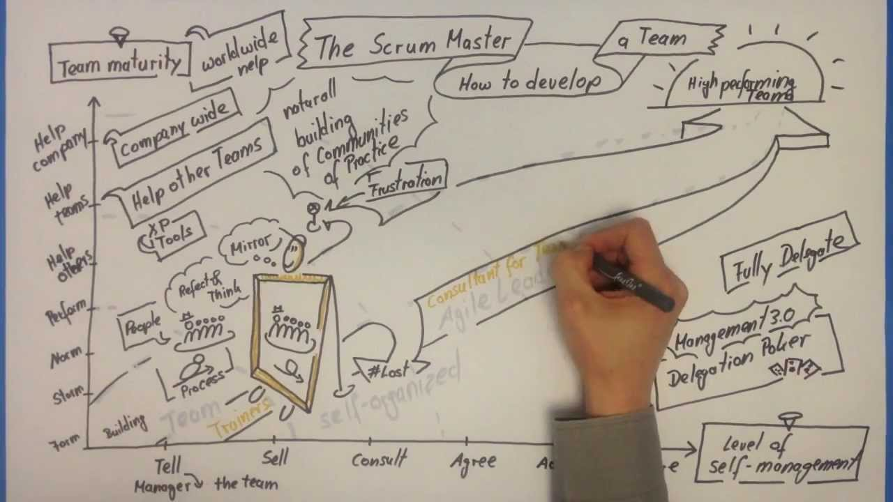 How The ScrumMaster Develop a Team