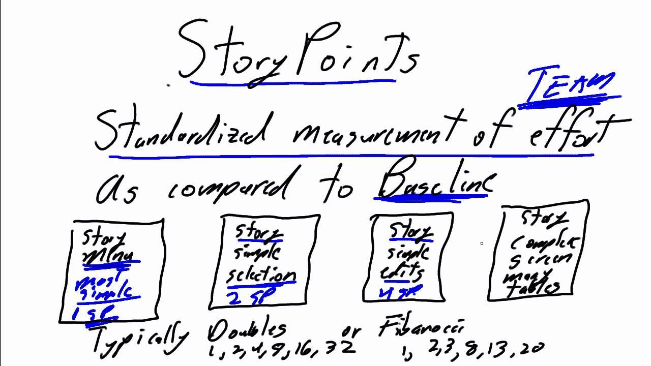 Measuring Agile Scrum Development with Velocity